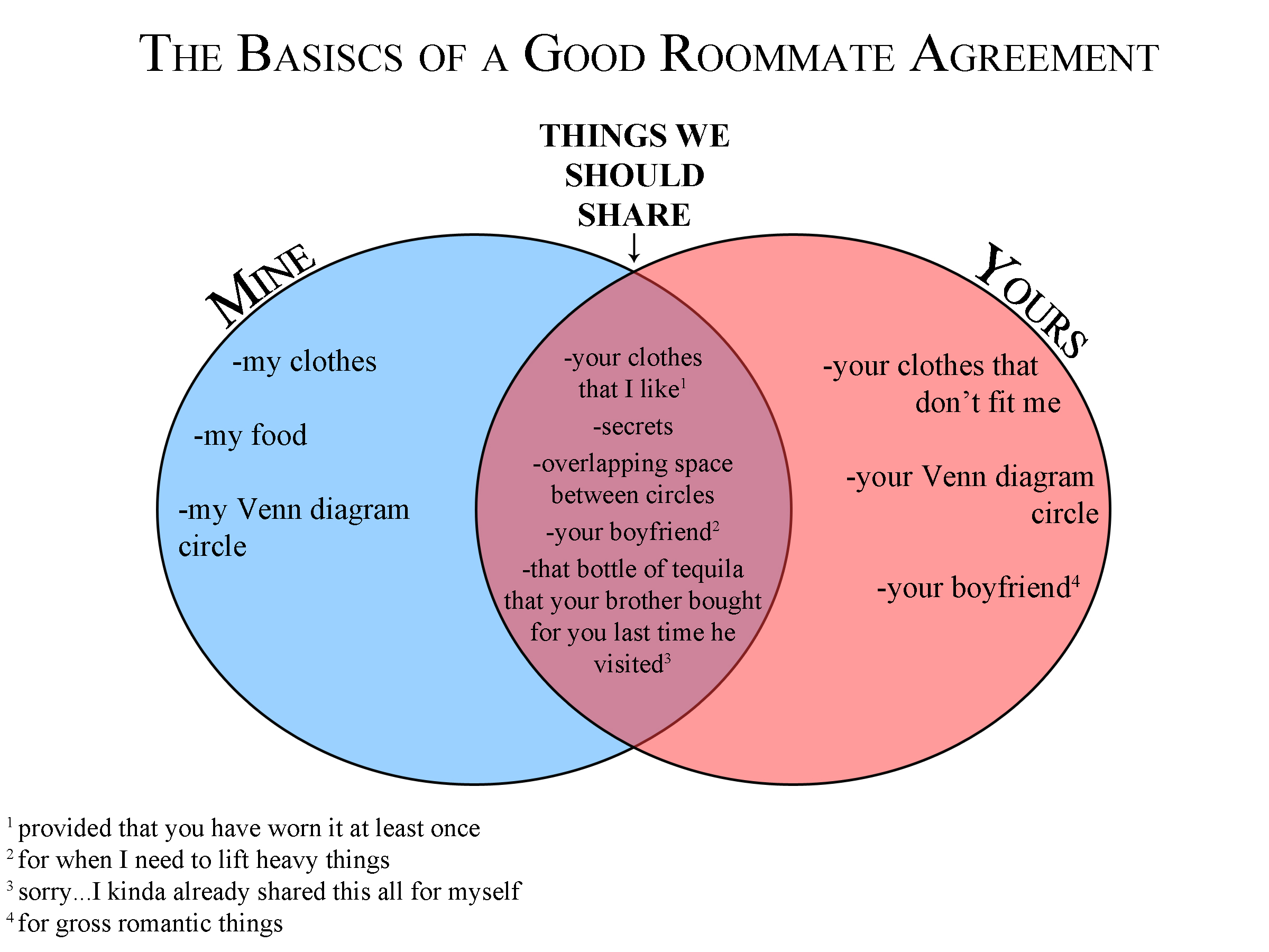 End Of Term Roommate Agreement – Roommate Agreement Form